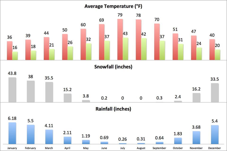 Lake Tahoe Average Weather What You Need To Know By Month