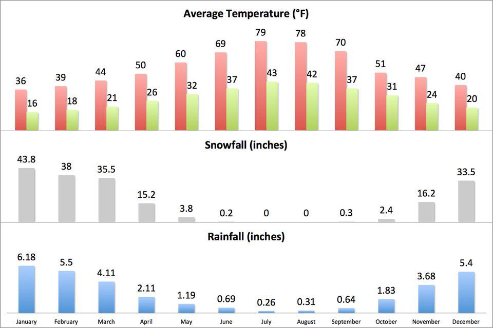 Average Weather at Lake Tahoe (English Units)