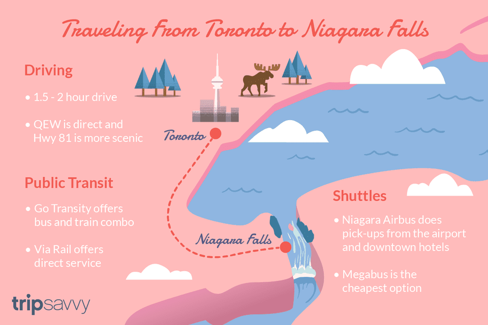 Planning A Trip From Toronto To Niagara Falls