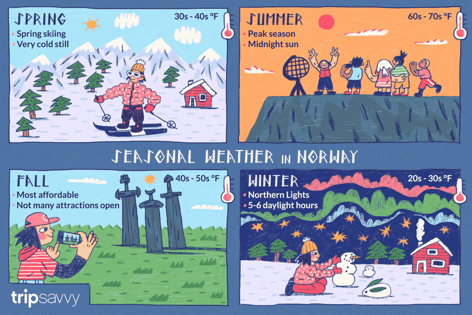 The Weather And Climate In Norway