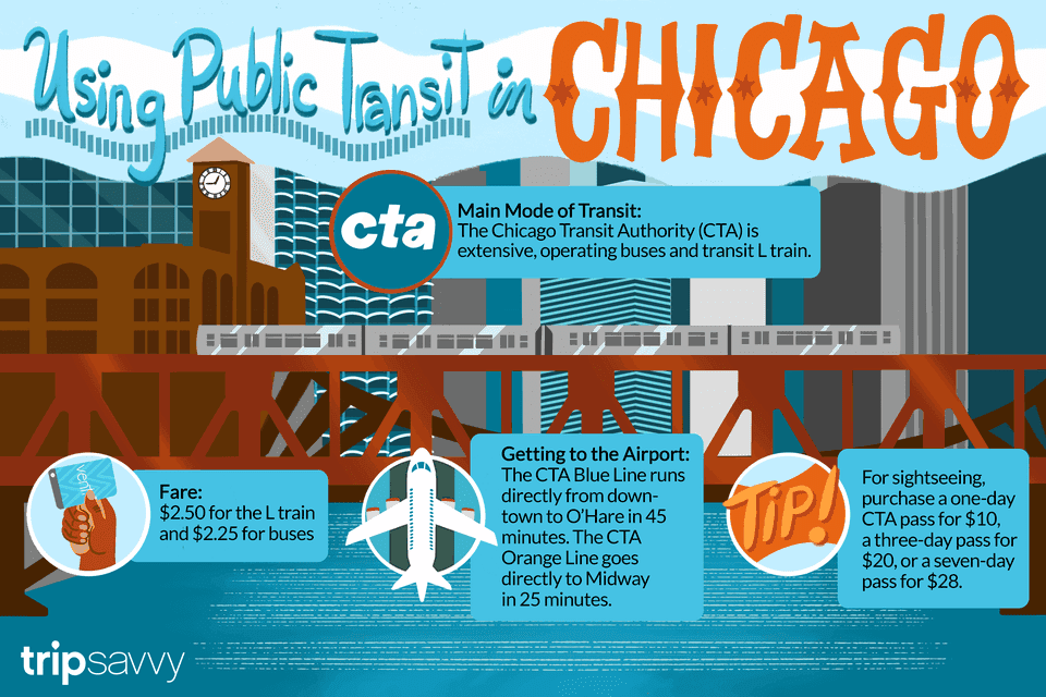 Illustration of the Chicago L train going over a bridge with text about how to use the public transit system