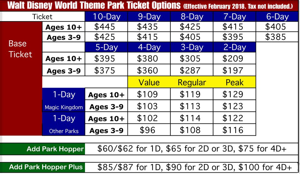 A chart showing ticket options for Walt Disney World