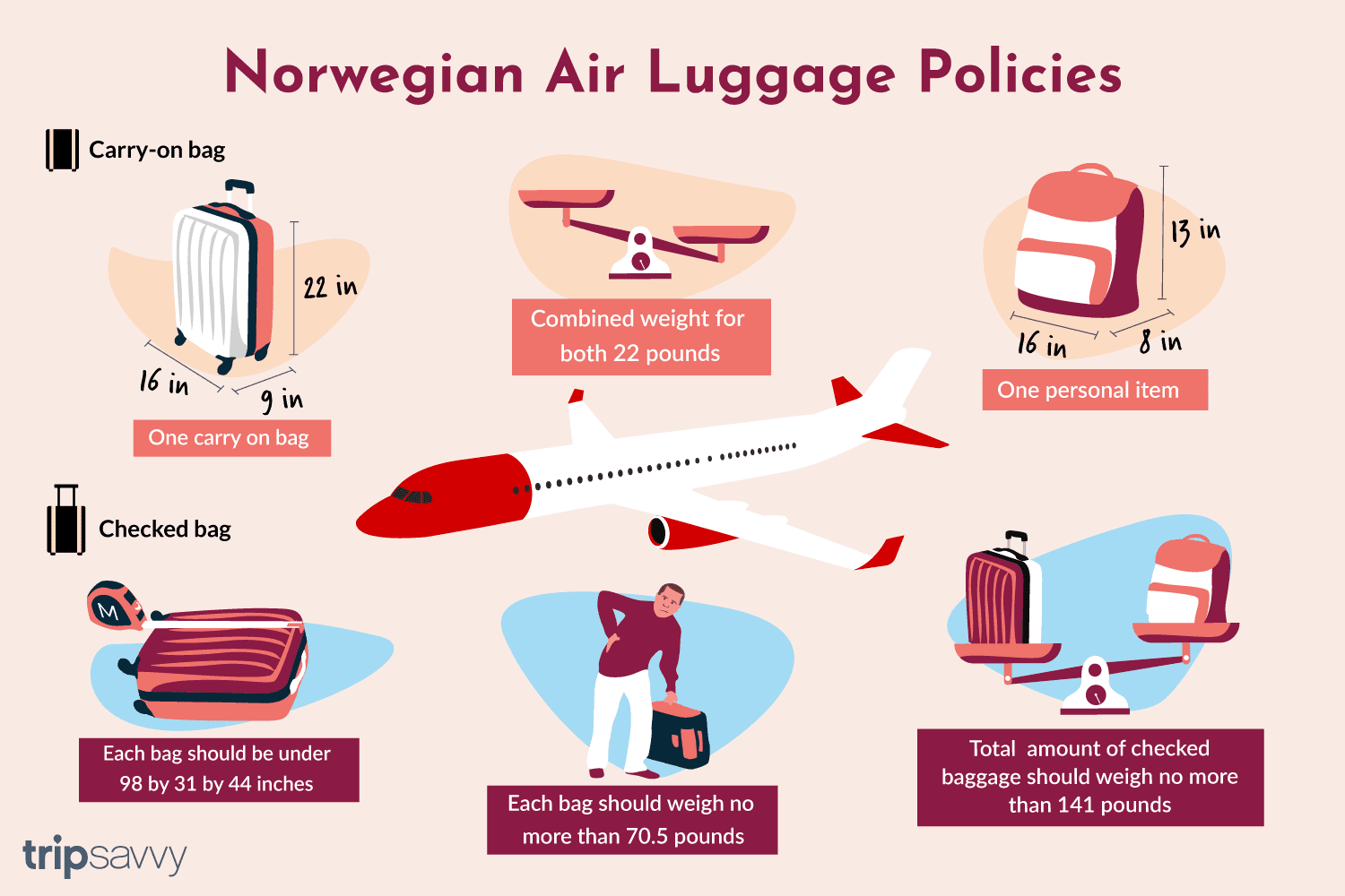 Luggage Rules And Restrictions At Norwegian Air