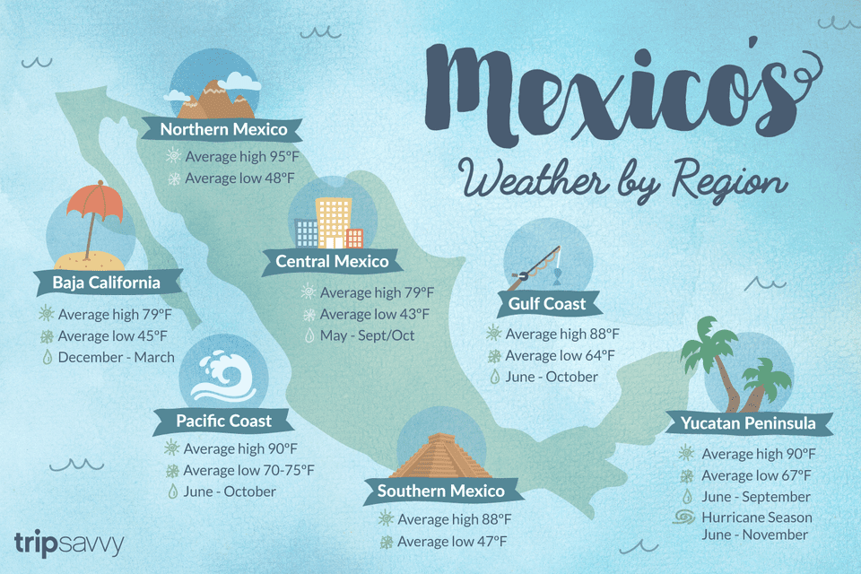 Mexico's Weather by Region