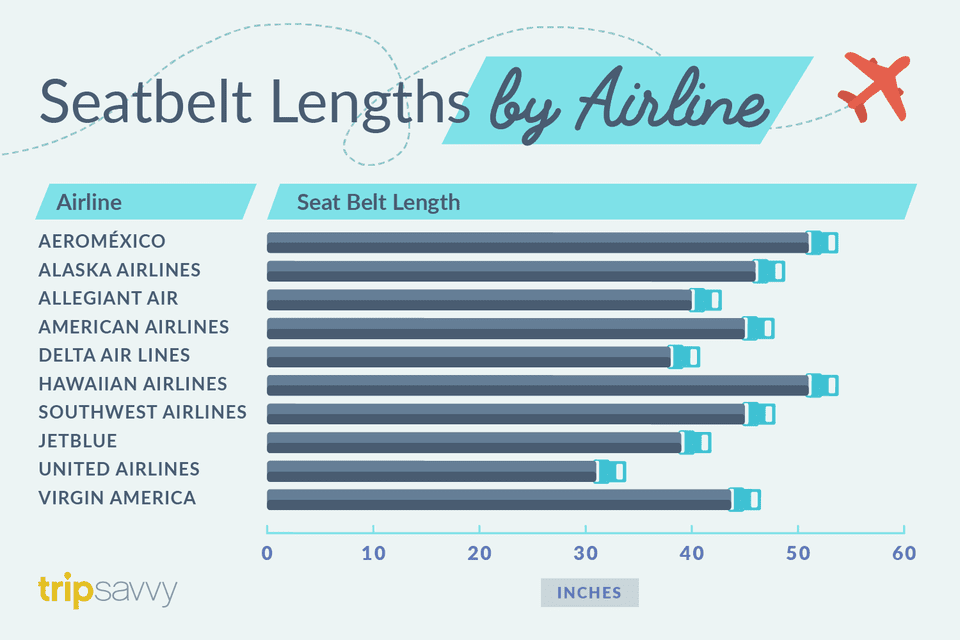 Seatbelt lengths by airline