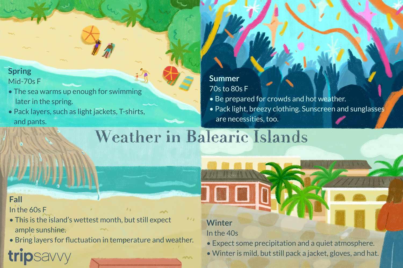 Ilustración del clima estacional en las islas baleares