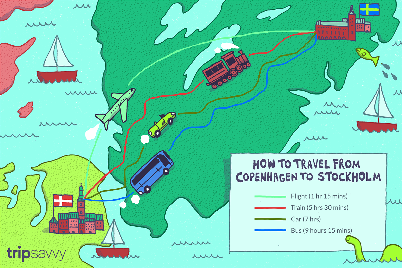 Illustration depicting travel times between Copenhagen and Stockholm Flight 1 hour 15 minutes, Train 5 hours 30 minutes, Car 7 hours, Bus 9 hours 15 minutes