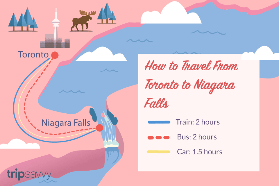 Illustration showing transportation times between niagara falls and toronto