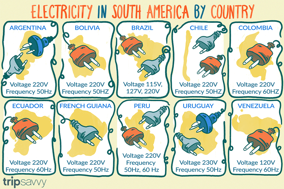 illustration depicting the different plugs and voltages that are used in  each south american country