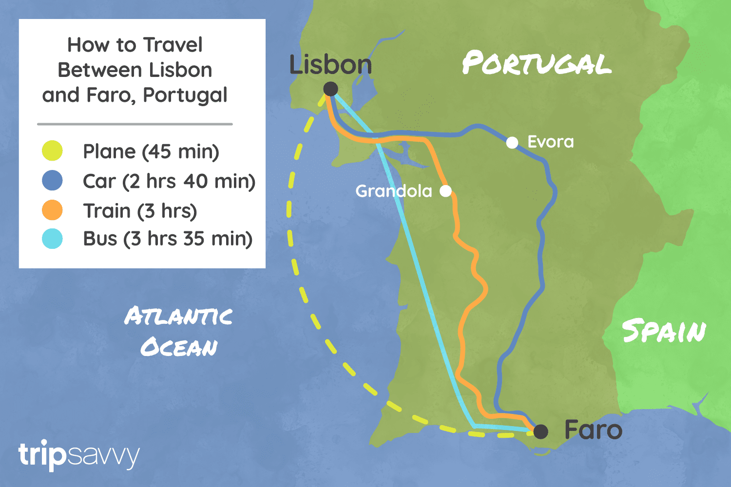 Illustrated Map of Portugal showing four different routes of how to get between Lisbon and Faro and travel time