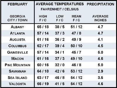 Información promedio del tiempo de febrero para diez ubicaciones de Georgia