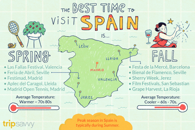 Weather Map Of Spain.The Best Time To Visit Spain