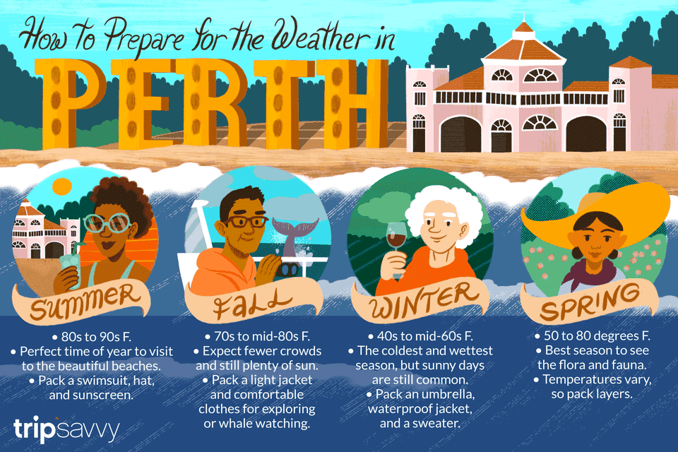 Perth's seasons and typical weather