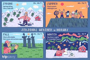 Seasonal weather in Norway