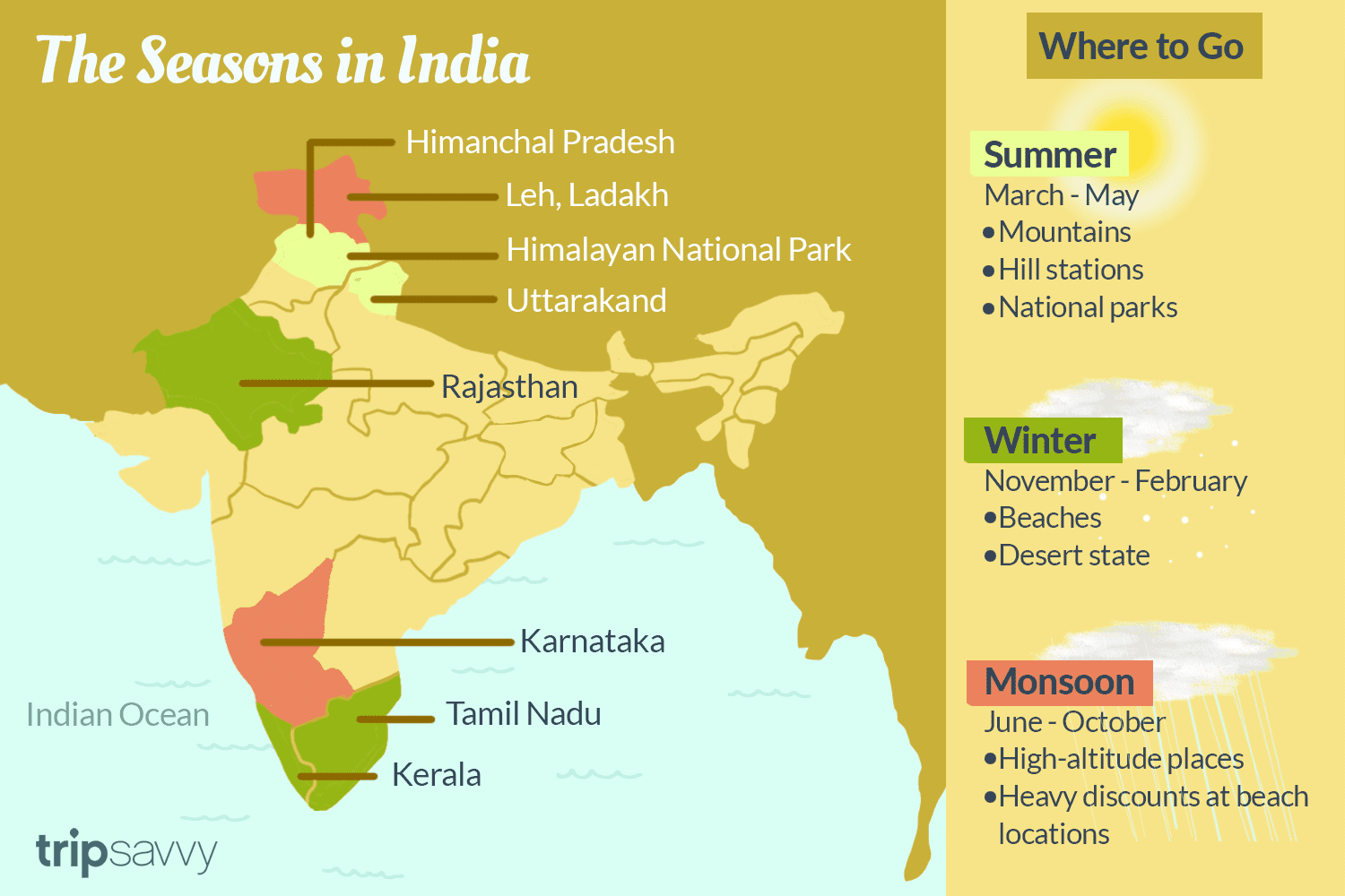 A Guide to Climate, Weather, and Seasonality in India