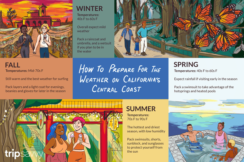 illustration with 4 scenes of the California Coast and text about the weather in each season. There are illustrations of three people in a hot spring, a family looking at monarch butterflies, two people walking hand in hand holding wine, and two people walking in front of a store holding ice cream