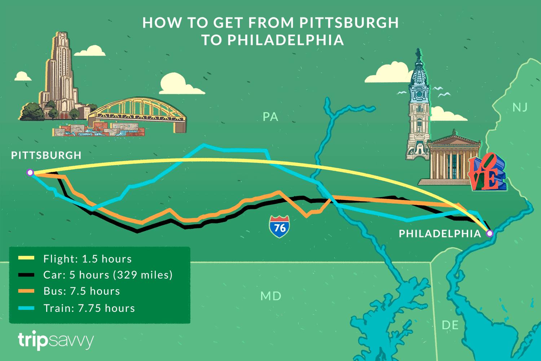 Ilustración que muestra cómo llegar de Pittsburgh a Filadelfia