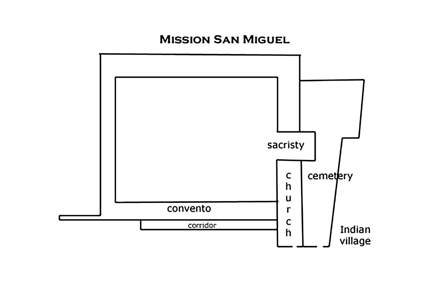 Layout of Mission San Miguel