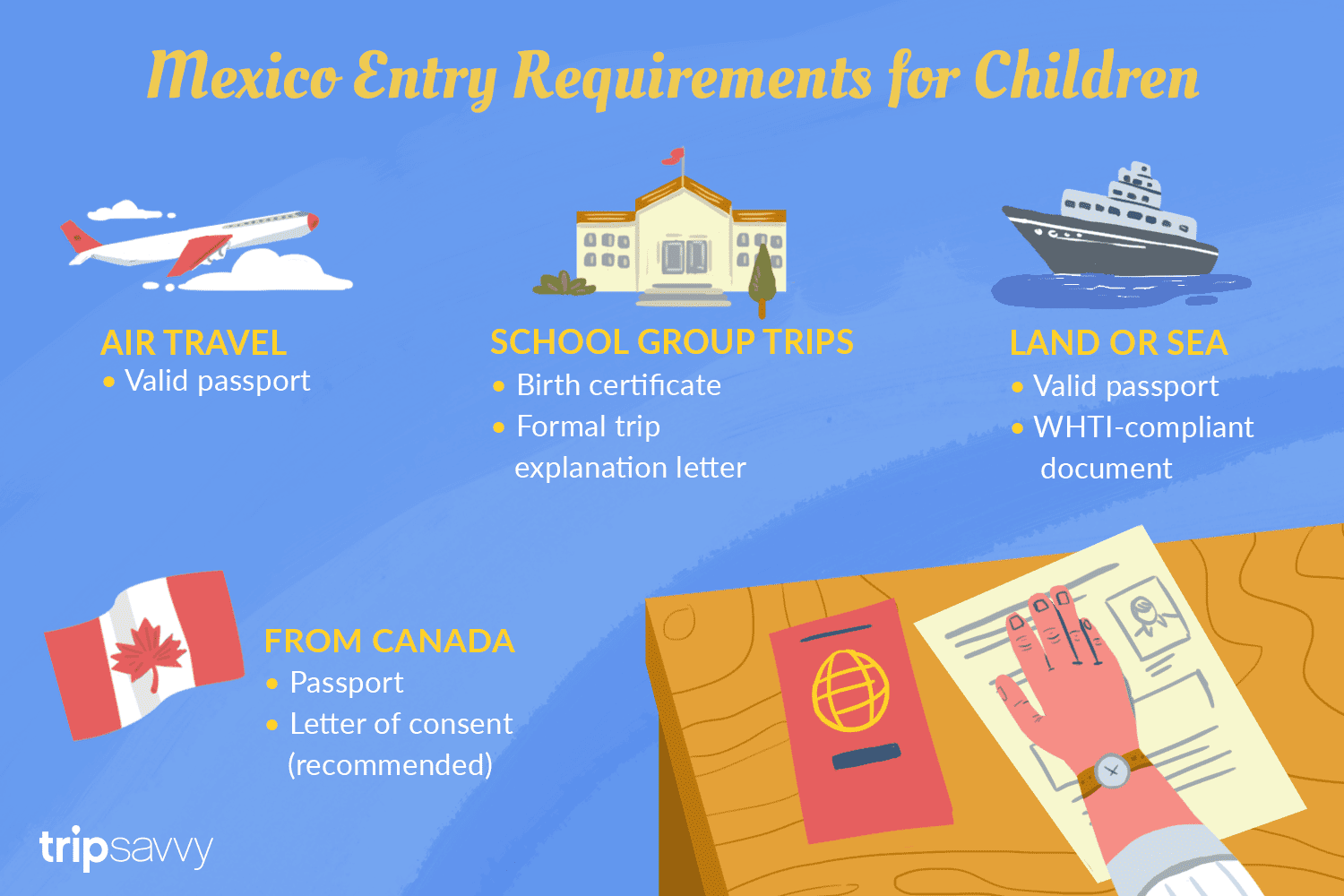 Passports And Mexico Entry Requirements For Children