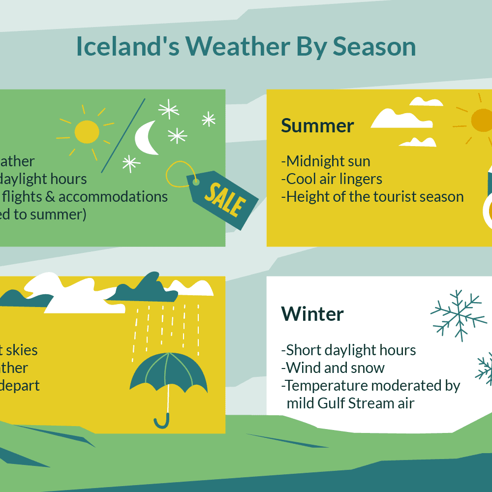 Weather in Iceland: Climate, Seasons, and Average Monthly Temperature