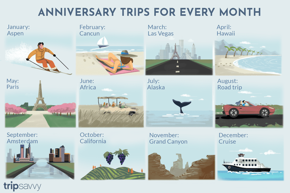 Anniversary trips for every month
