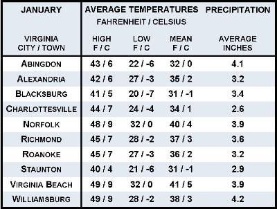 Average January Weather Information for Ten Virginia Locations