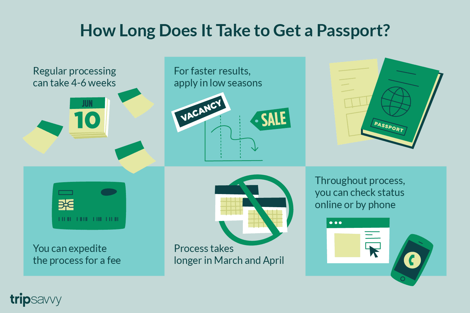 How Long Does It Take to Receive Your Passport? - photo#7
