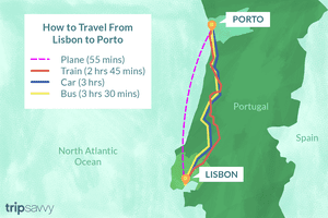 How to travel from Lisbon to Porto