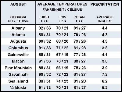 August Weather In The Southeast Us Myrtle Beach
