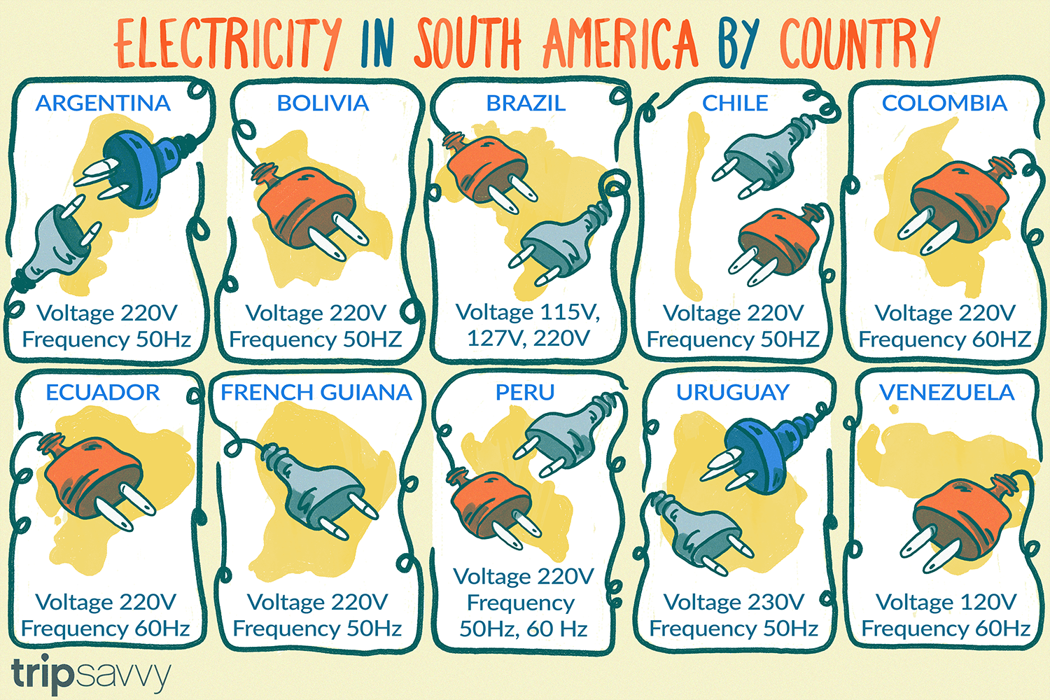 Outlets And Adapters In South America American 110v Plug Wiring