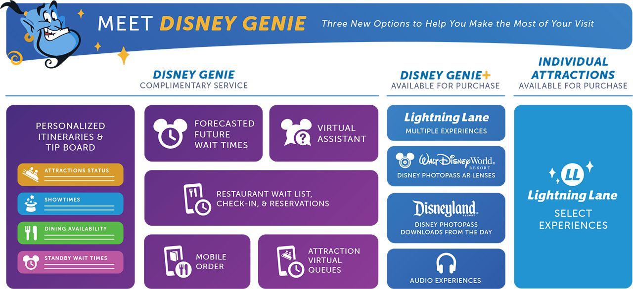 Disney Genie service