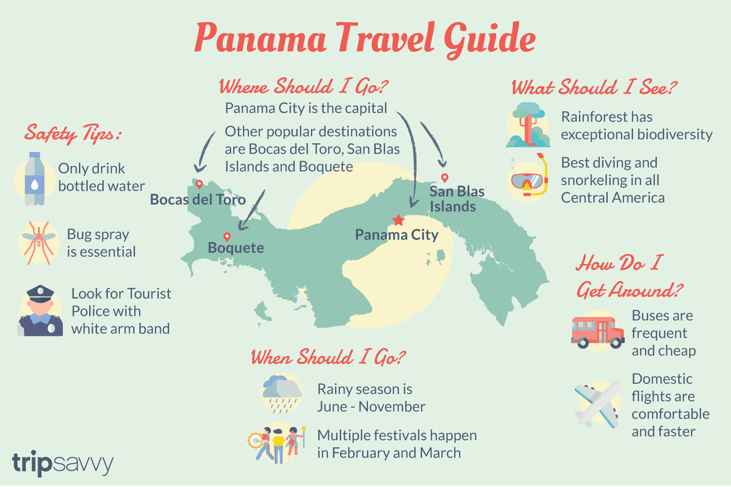 An illustration pointing out key facts about Panama