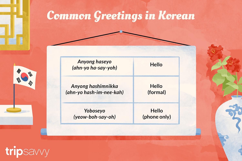 Ilustración que representa saludos comunes en coreano
