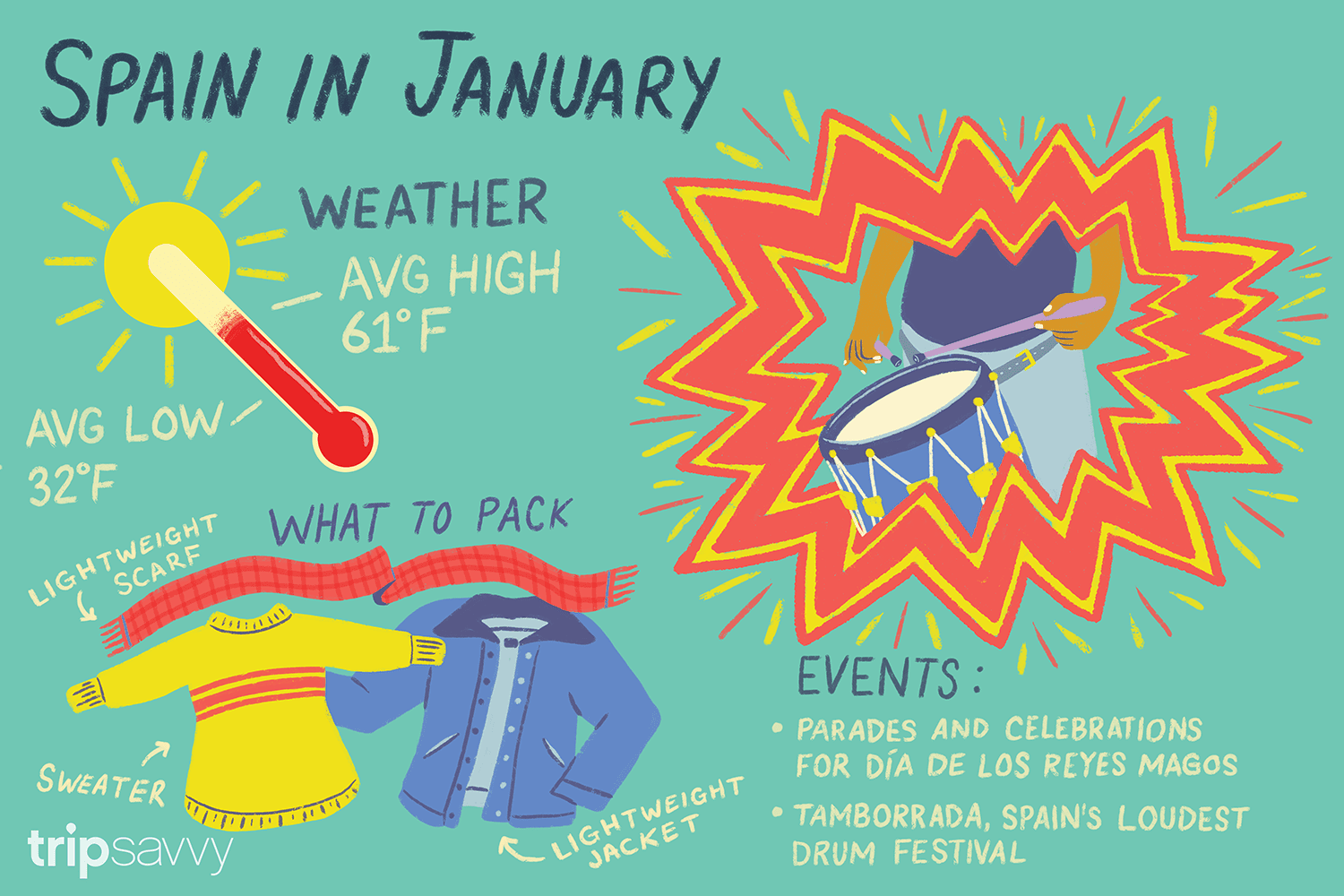 January in Spain: Weather and Event Guide