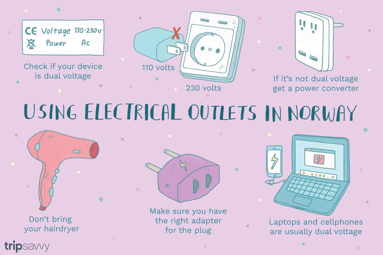 Una ilustración que explica los puntos de venta en Noruega