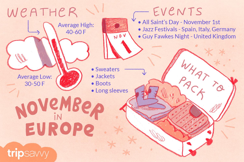 Clima, eventos y qué empacar para noviembre en Europa