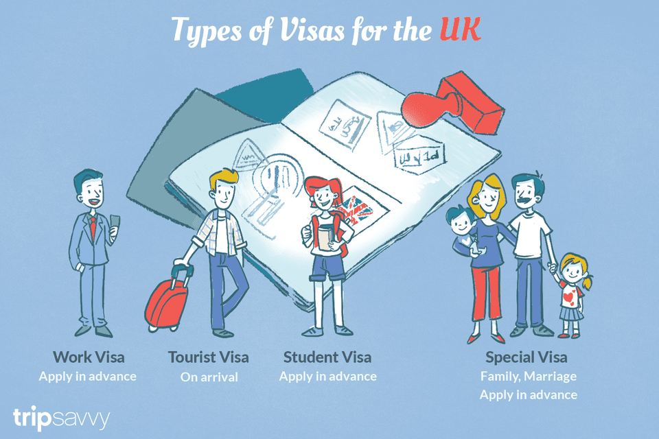 Types of Visas for the UK