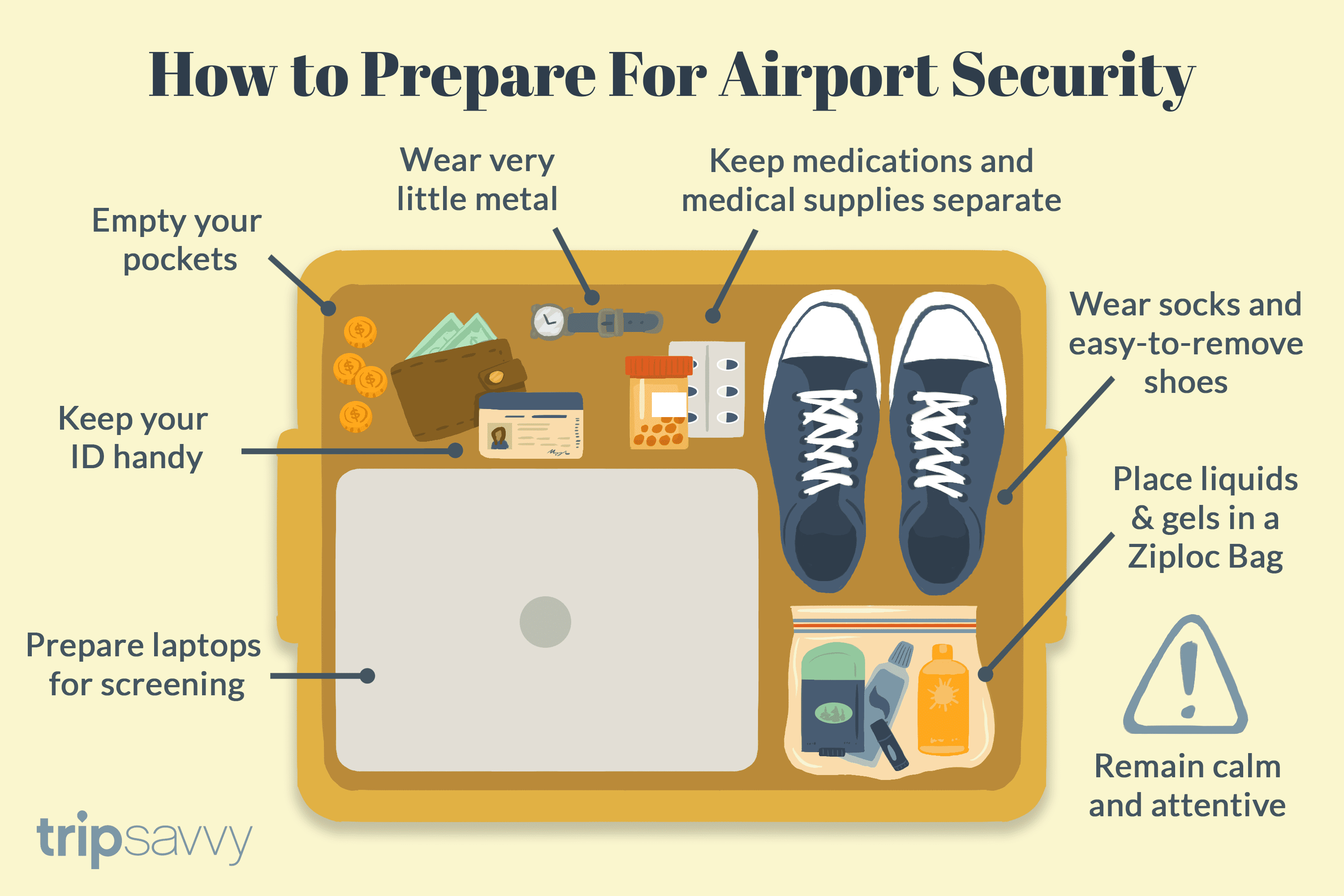 Get Ready to Go Through Airport Security