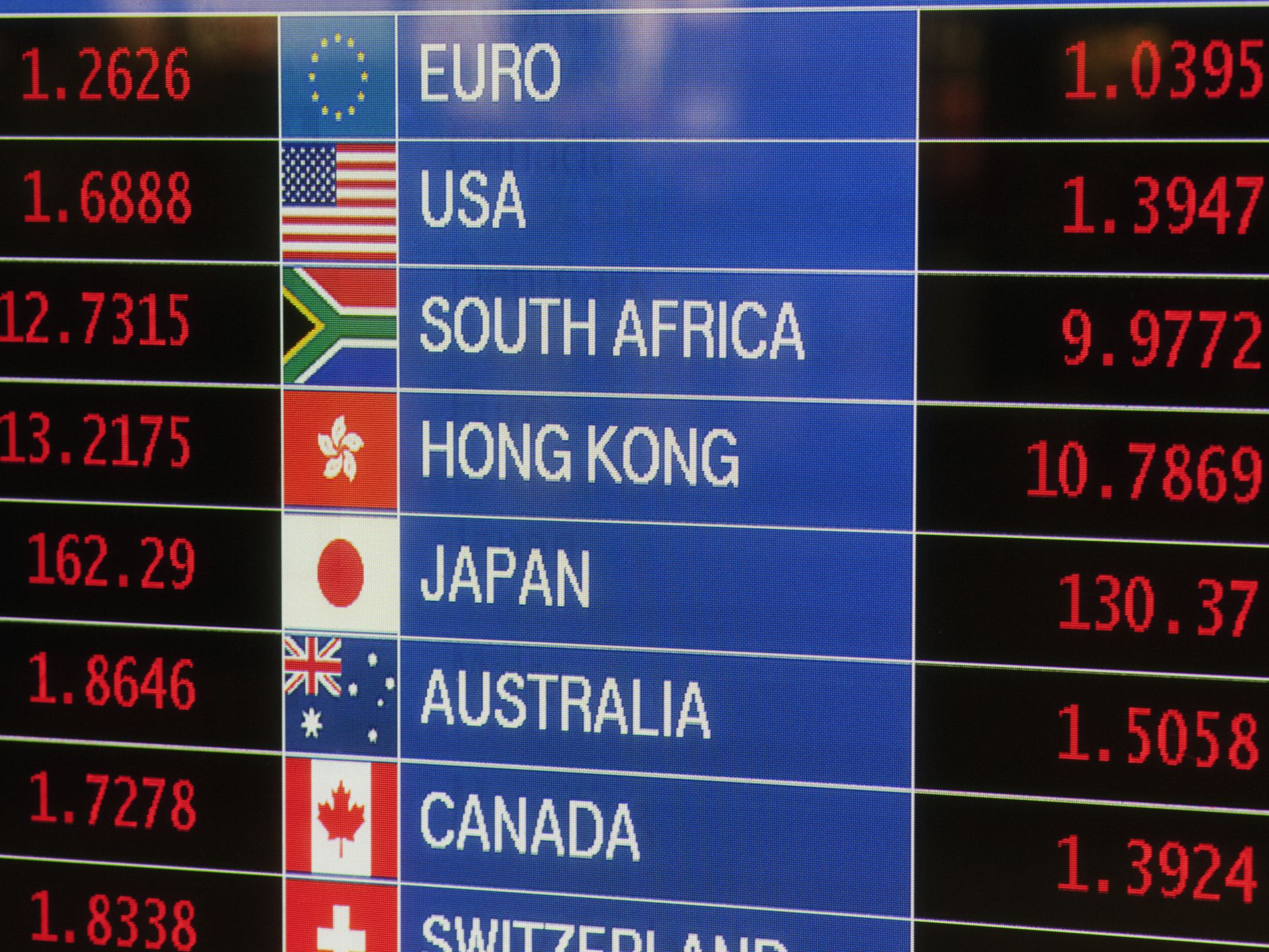 What Is an Exchange Rate and What Does It Mean?