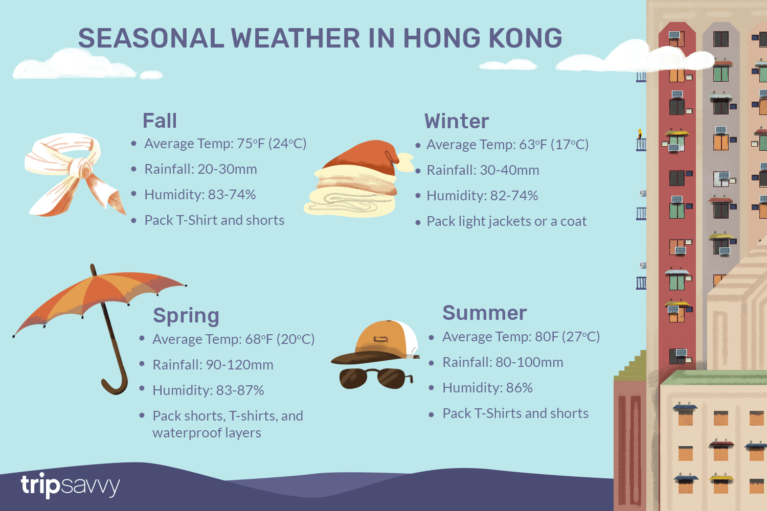 cd034c7b35 The Weather and Climate in Hong Kong