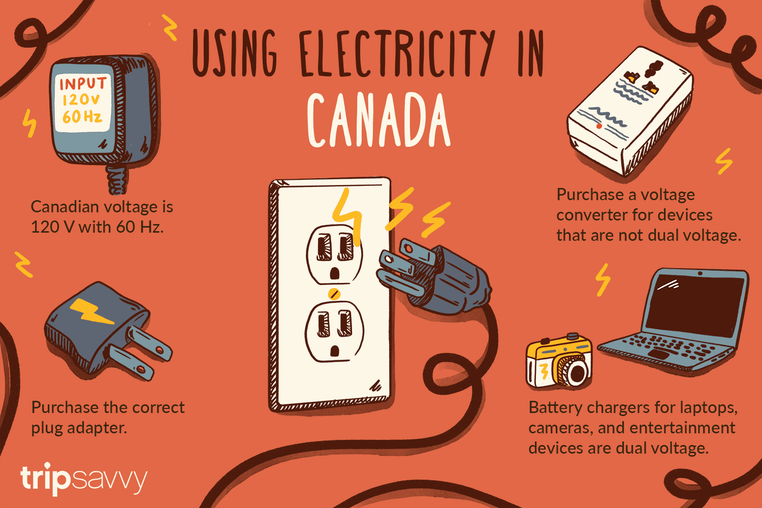 Voltage Frequency And Plug Type In Canada