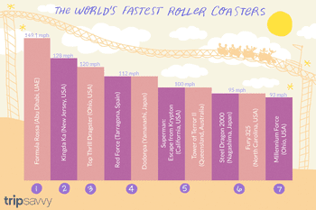 11 Longest Roller Coasters in the World