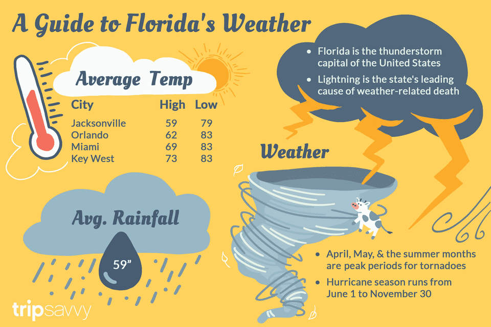 Florida's Climate and Weather