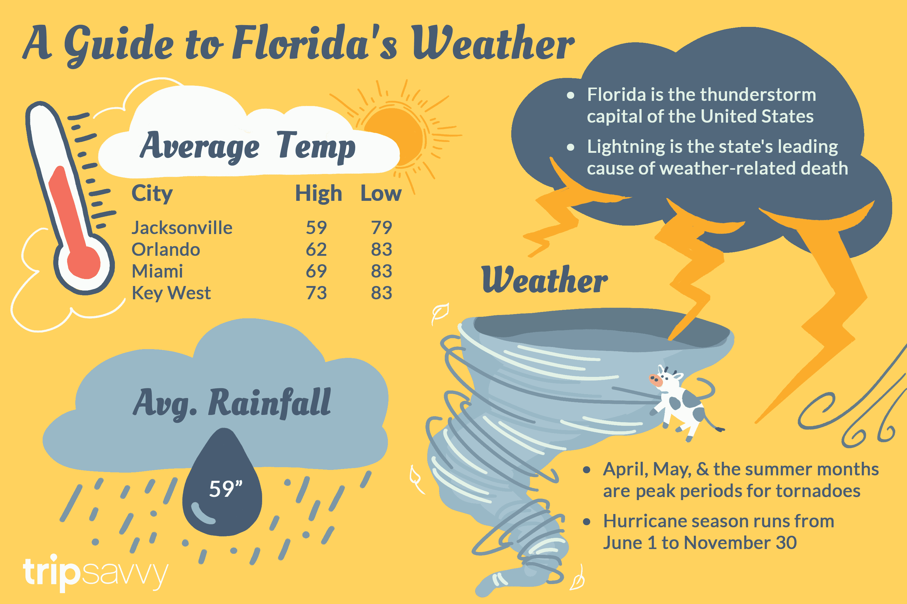 Florida's Climate and Weather on weather orlando map, weather puerto rico map, weather denver colorado map, weather seattle map, weather texas map, weather las vegas map, weather virginia map, weather new york map, weather houston map, weather fort worth map,
