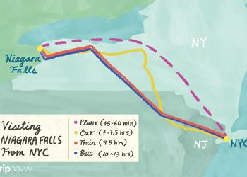 How to travel between NYC and Niagara Falls