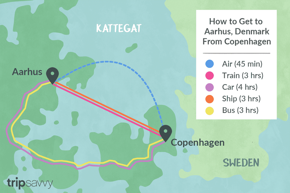 Traveling from Copenhagen to Aarhus