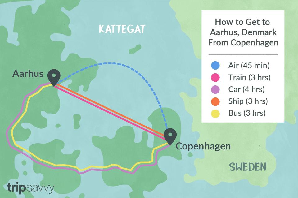 How to Get From Aarhus to Copenhagen