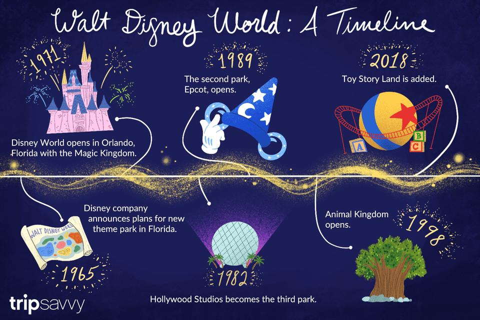 a timeline of Walt Disney World