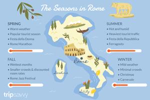 The Seasons in Rome