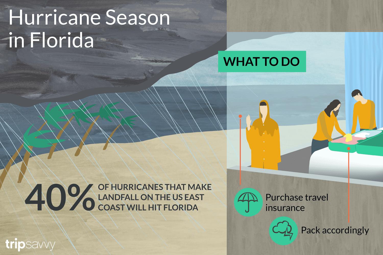 how often hurricanes make landfall in florida